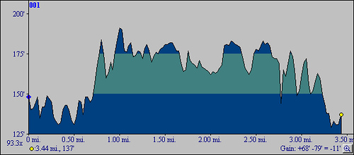 Elevation Profile for our trip to Chatfield Hollow